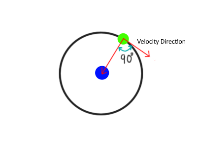 Uniform Circular Motion of a rotating body around its center